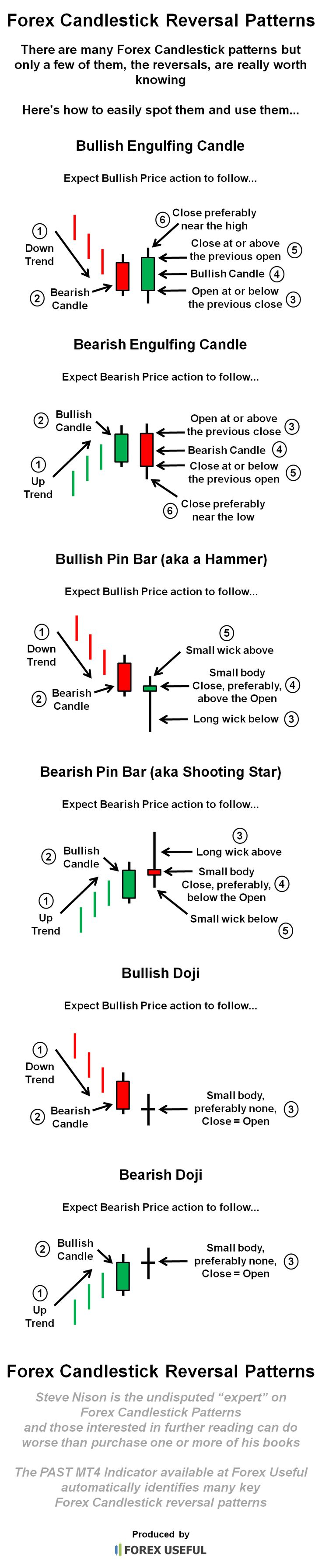 There are many Forex Candlestick patterns but only a few of them, the reversals, are really worth knowing, here's how to easily spot them and use them...