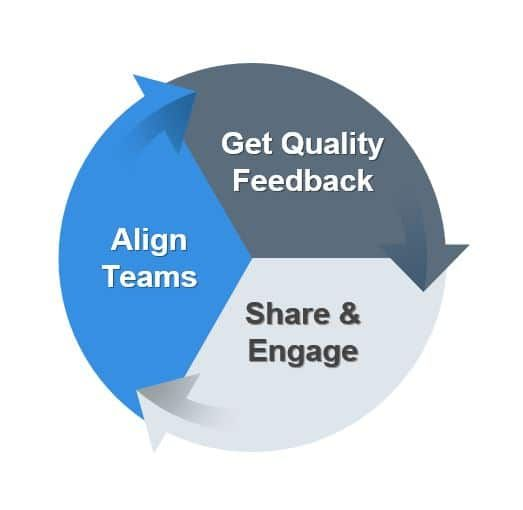 Use feedback to get teams engaged and aligned