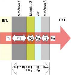 Comment calculer le « R » ou Résistance Thermique - TINATUR® - Matériaux écologiques de construction