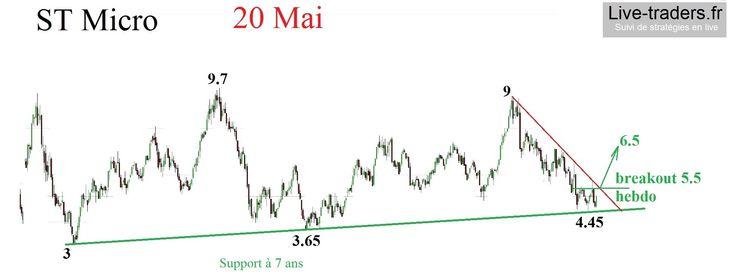 stm valeur de trading annonçant un retour de cycle économique possible analyse sur http://www.live-traders.fr ici pourquoi je surveille le titre St Micro ? http://live-traders.fr/actualite--stmicrounevaleurasurveiller-50.html