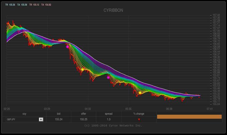 Cyrox forex trading