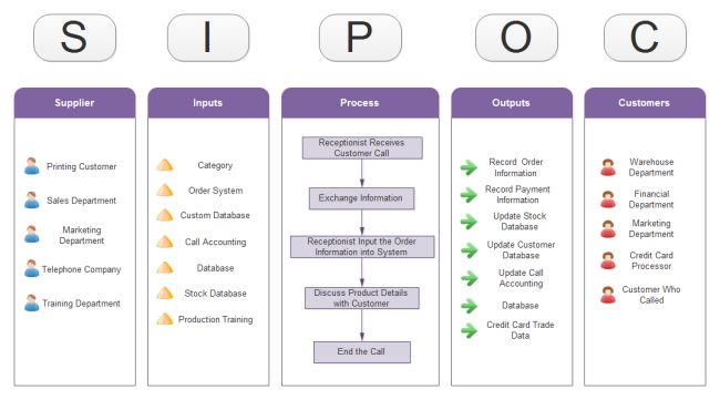 Completion of a sipoc diagram is critical for the six