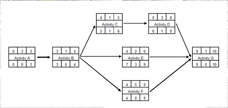 Activity Network Diagram | Project Management Info