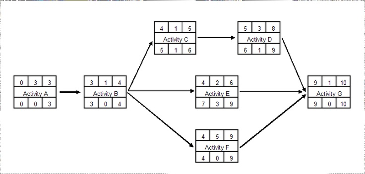collection network diagram project management examples pictures    collection activity network diagram examples pictures diagrams