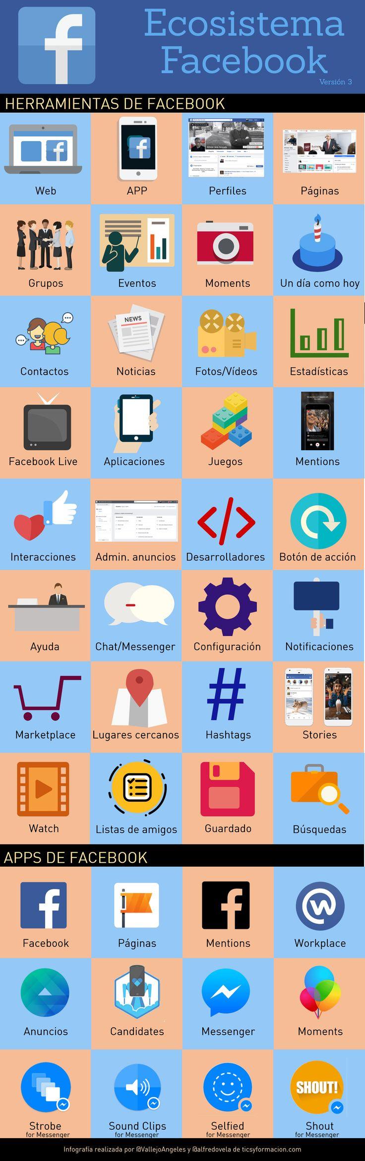 Ecosistema Facebook (versión 3) #infografia
