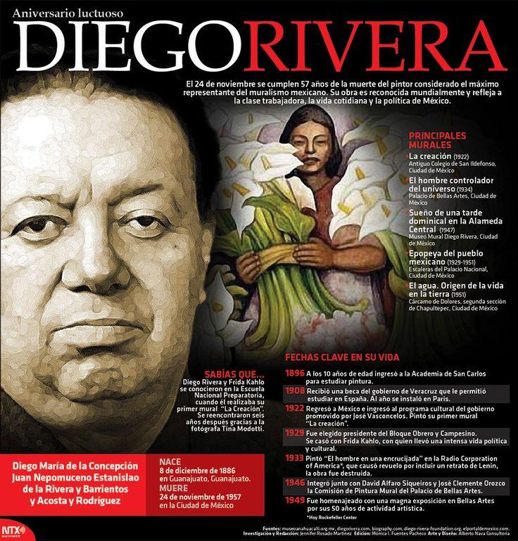 El 24 de noviembre se cumplen 57 años de la muerte del pintor Diego Rivera, considerado el máximo representante del muralismo mexicano. Conoce un poco más acerca de él. #Infographic,