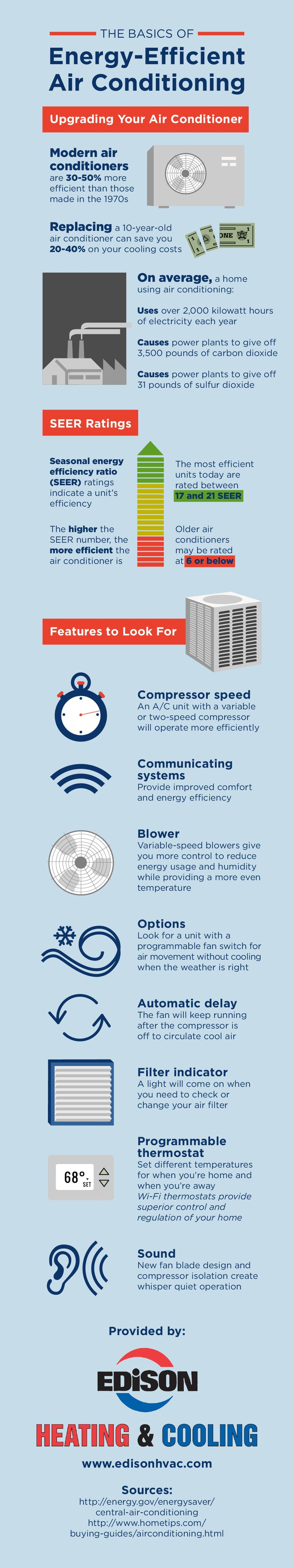 Look for an air conditioner's SEER rating before making a purchase so that you can get some idea of how efficient it will be. Look through this infographic for more on the basics of energy-efficient air conditioning!