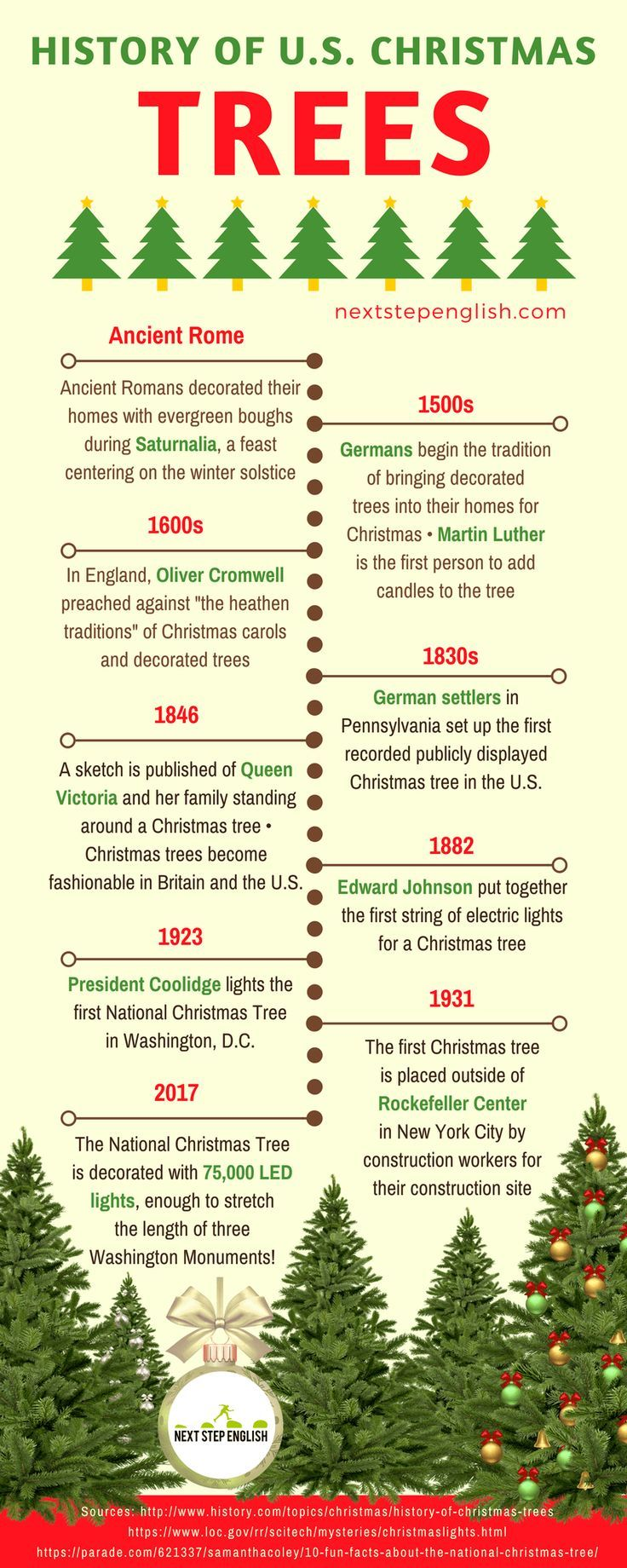 Christmas History In English.Christmas Tree History With Timeline Infographic History