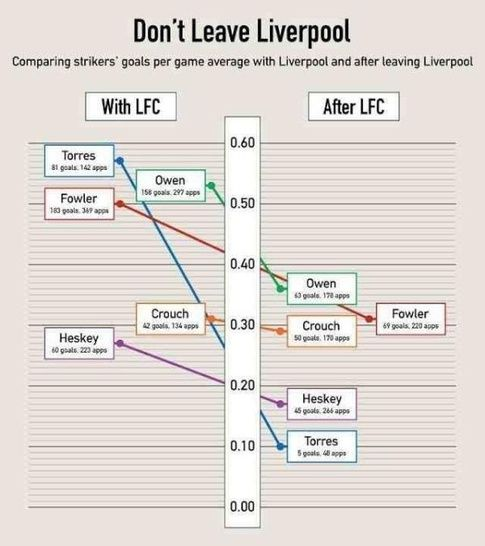 Don't leave Liverpool