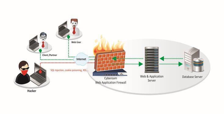 UTM WAF oferowany przez firmę Cyberoam oferuje subskrypcję internetową na swoich…