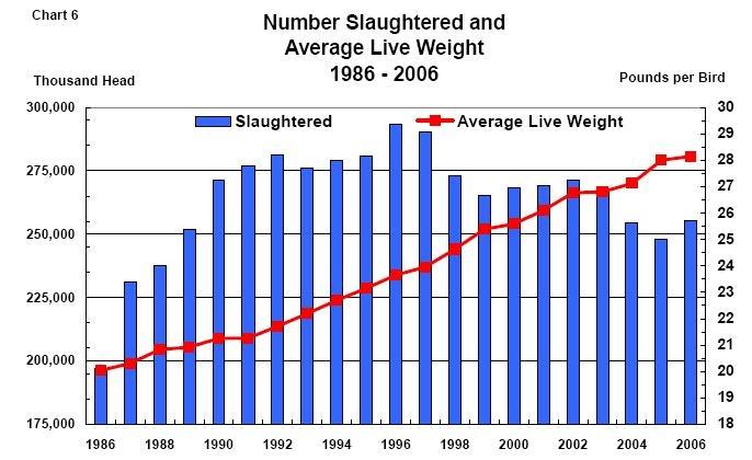 affascinante serie storica: numero e peso medio dei tacchini mangiati a thanksgiving negli USA. gthankgiving 4