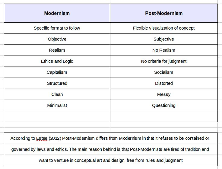 modernism vs post modernism essay Postmodernism is a way of thinking about culture, philosophy, art and many other things the term has been used in many different ways at different times, but there are some things in common the term has been used in many different ways at different times, but there are some things in common.