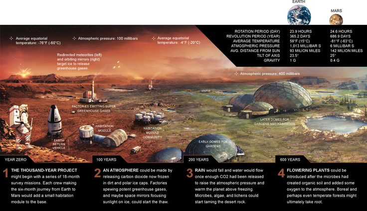 Are there ways to make Mars habitable for humans? Some scientists think so. They have big plans, but they also face some big obstacles.