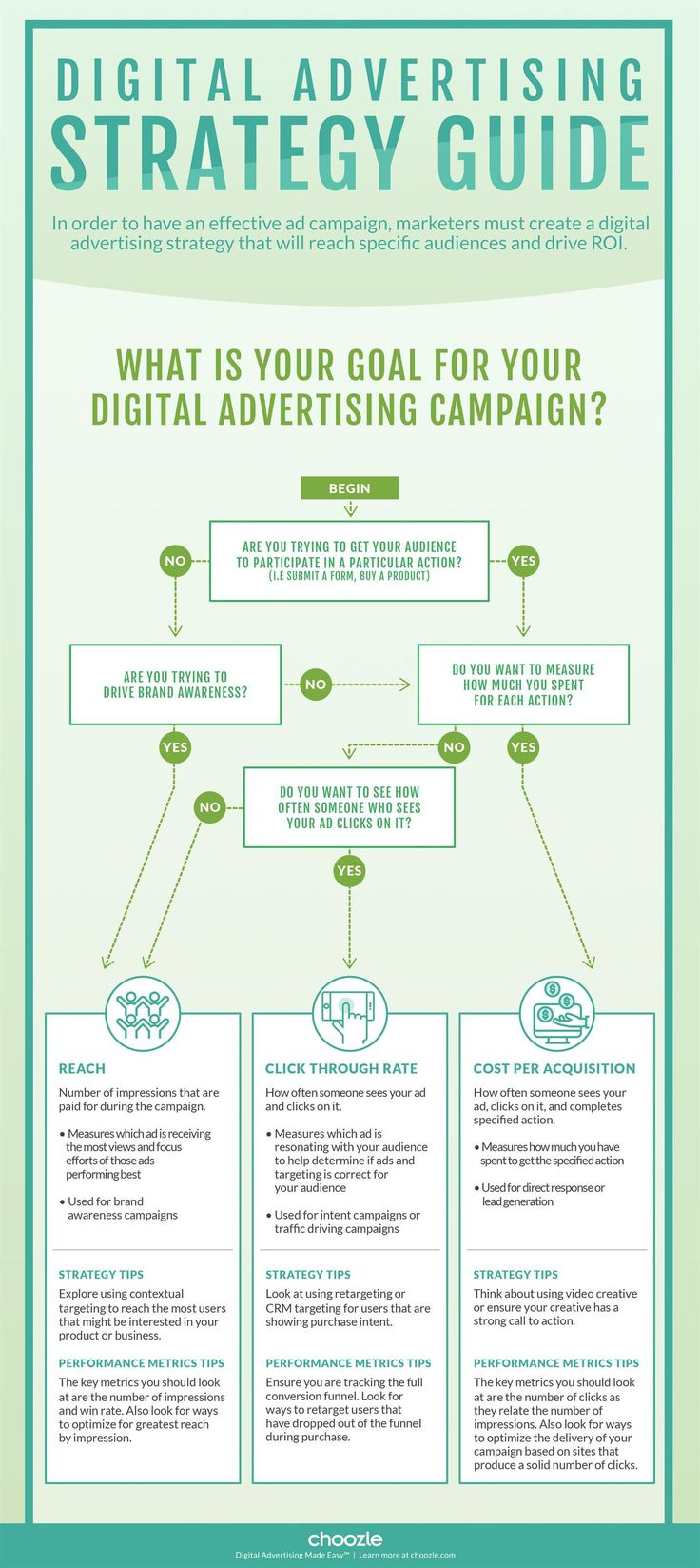 Digital marketing campaigns come down to selecting the right strategy and using the right tactics and metrics to achieve and measure campaign results. This flowchart infographic can help!