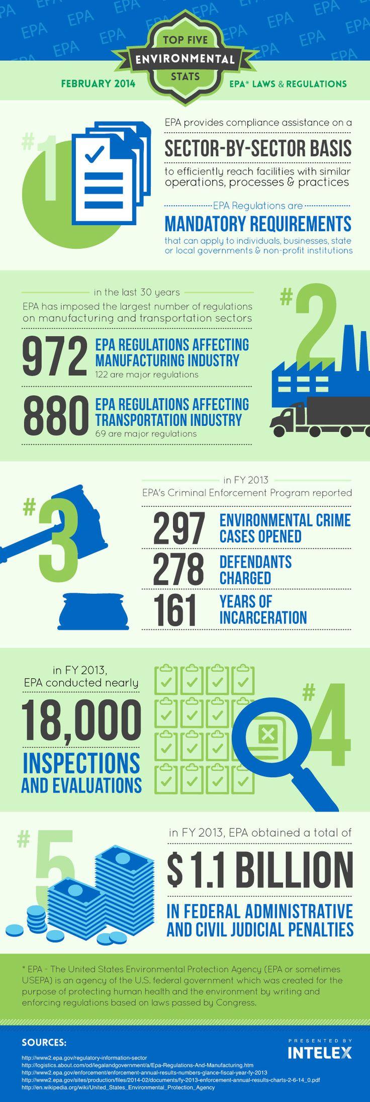 Intelex Top 5 Environmental Statistics EPA Laws