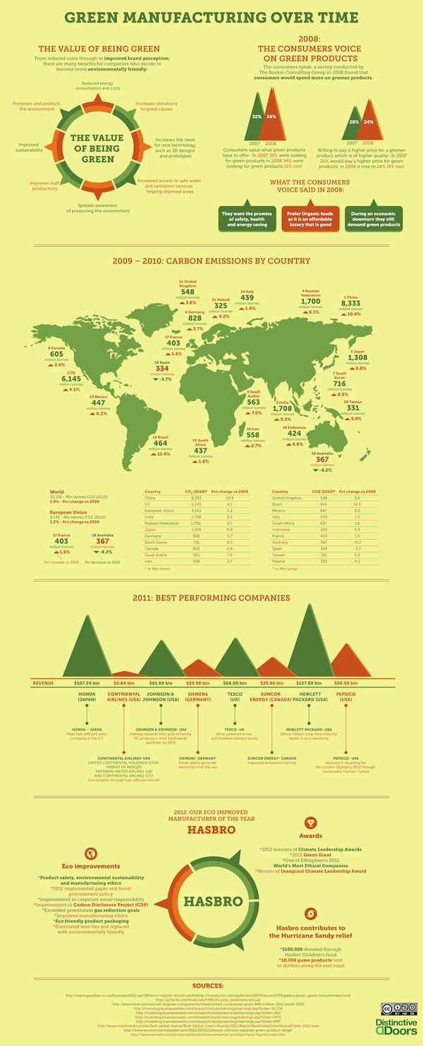 Infographic On Green Manufacturing Over Time: Time To Be Eco-Friendly