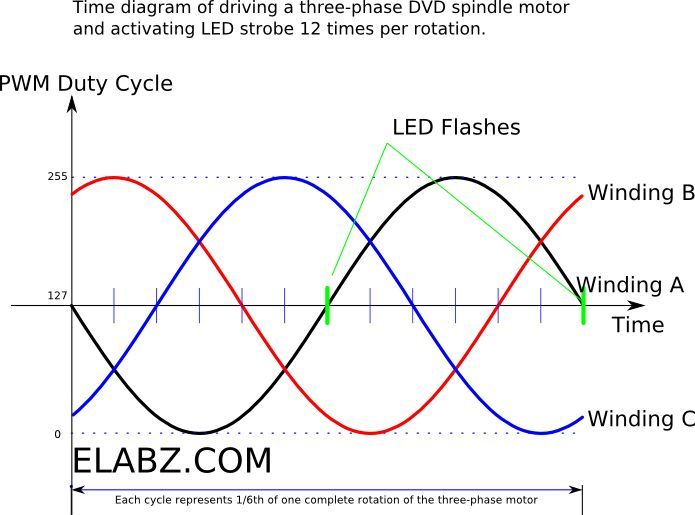Driving a three-phase motor using Arduino PWM outputs - Timing Diagram
