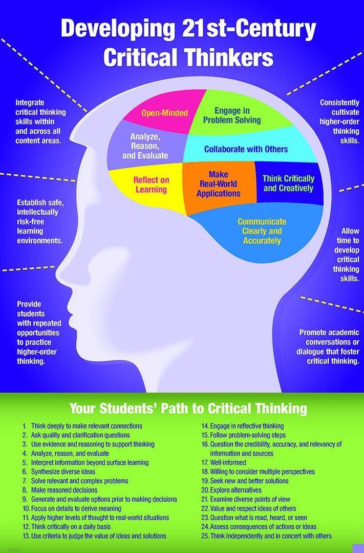 Here is an example about how to develop a 21-century critical thinker. The examples of reflecting on learning relates to the 21st century skill of critical literacy. It is important that students are able to think about situations critically. An example that reflects this is applying critical thinking to real world situations in order to make an informed decision. Retrieved from http://www.edutopia.org/blogs/tag/critical-thinking