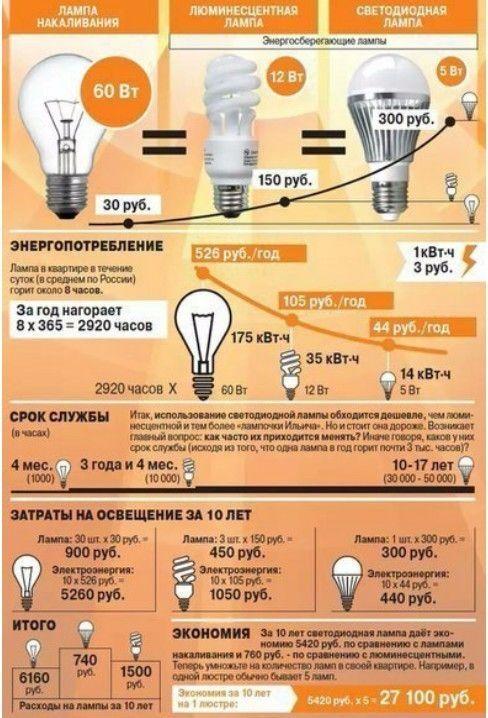 Сравнение светодиодных ламп с люминесцентными, галогенными и лампами накаливания