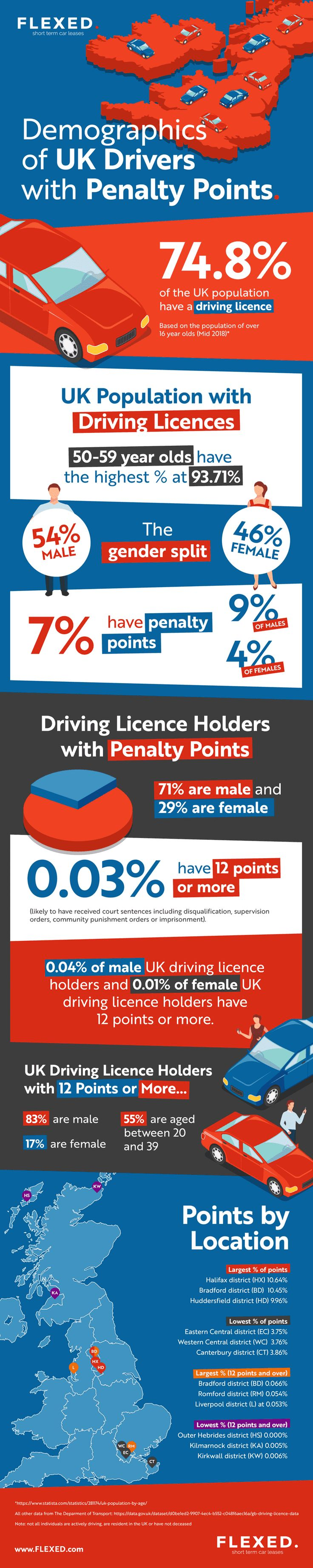 Driver penalty points Who is most likely to have them?