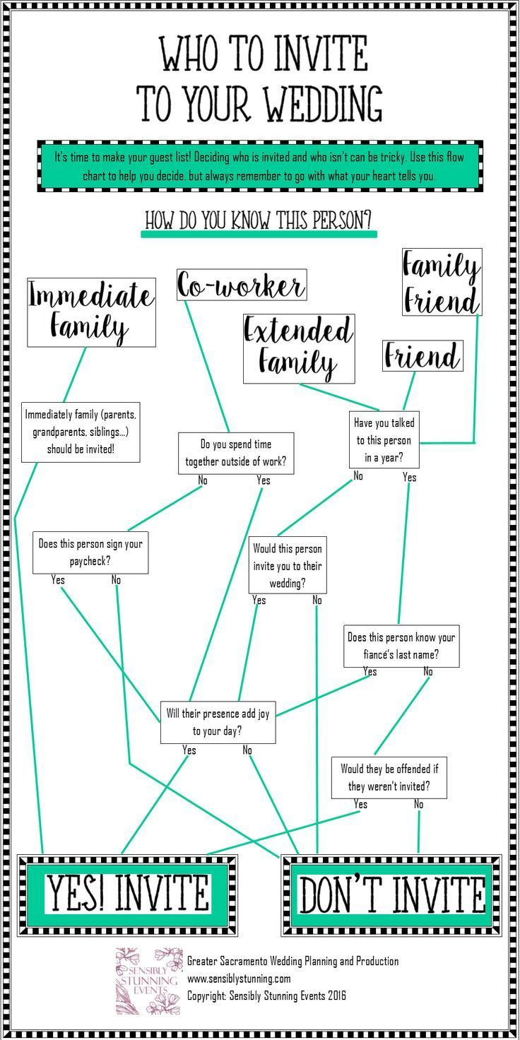 If You Need Help Deciding Who To Invite To Your Wedding Use This Flow Chart Wedding Flow Chart Wedding Guest List Wedding Planning Worksheet