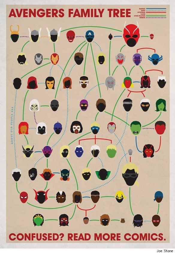 The Complete Marvel Comics Family Trees by Joe Stone [Infographics]