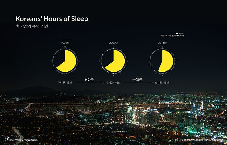ABOUT KOREAN – 작품01_한국인의 수면 시간 (Korean's Hours of Sleep)