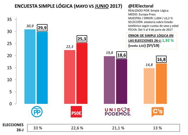 PP y Podemos caen mientras PSOE y Cs suben 3 y 2 puntos respectivamente según Simple Lógica
