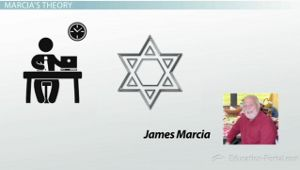 This video explains how people develop their identities. Identity is formed largely by people's occupation, their primary role in society, and their ideation, their set of morals and beliefs. As identity is developed, people take on four distinct identity statuses, defined by psychologist James Marcia: identity foreclosure, identity diffusion, identity moratorium, and identity achievement. Each status involves varying levels of searching and commitment to different aspects of identity.