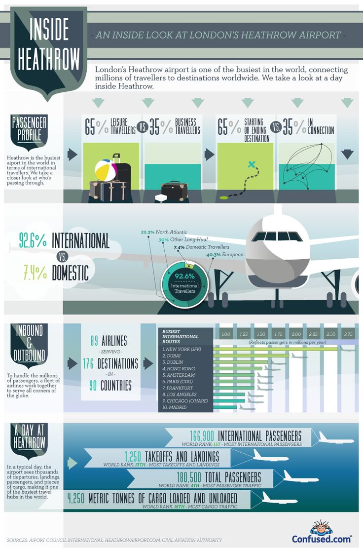 A look inside Heathrow airport - http://www.confused.com/news-views/infographics/heathrow-airport