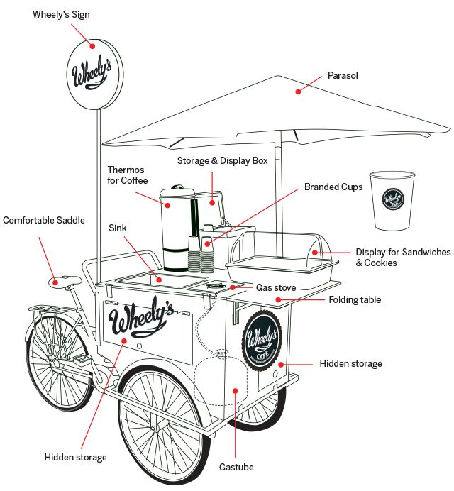 Bicycle Cafe https://www.indiegogo.com/projects/wheely-s-bicycle-cafe HTTP://bit.ly/1ggcFtW 太陽能自行車行動咖啡加盟