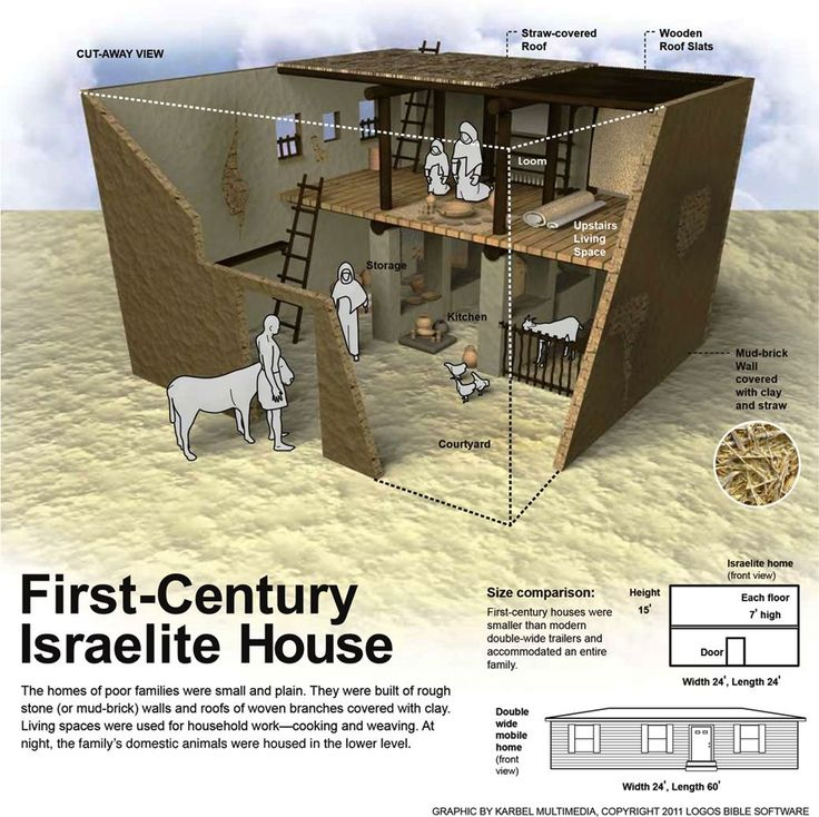 houses in israel at the time of jesus - Google Search