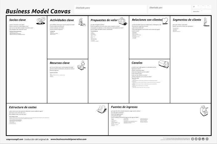 Cómo funciona el modelo de negocio canvas