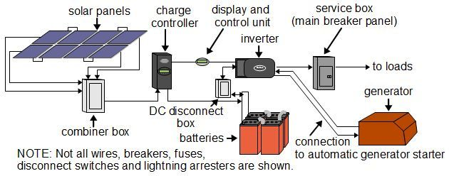 Wiring Diagram Of Solar Power System With Images Solar Power