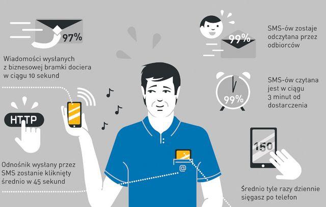 Freshmail o marketingu mobilnym - dobry przegląd narzędzi dla początkujących #marketingmobilny