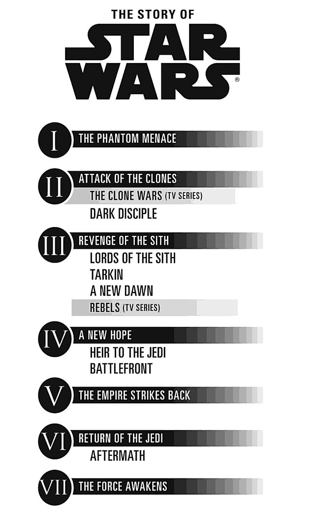Updated STAR WARS Timeline Infographic Includes TV, Books, and Films — GeekTyrant