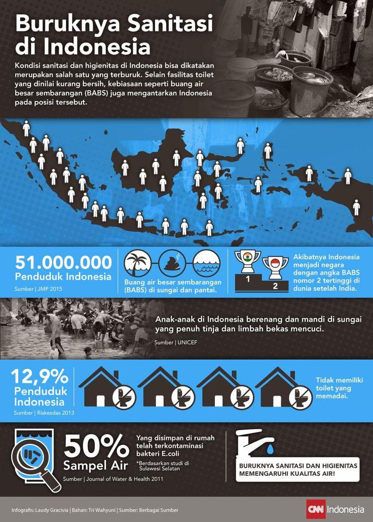 Gambaran Buruknya Sanitasi di Indonesia