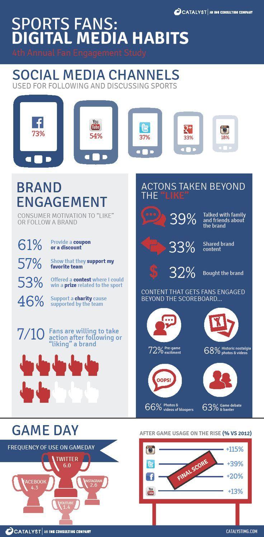 Sports Fans & Social Media (Infographic) in 2020 Social