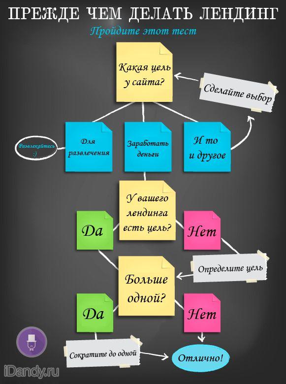 Прежде чем делать лендинг пейдж - http://idandy.ru/blog/stati/formulauspehalandingpage.html