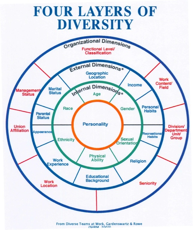 how does diversity enrich our lives Why diversity is the mother of creativity by: and managing all the data that is stored in our do such people provide diversity within your.