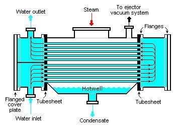 Salah satu komponen penting  yang membedakan PLTU (Pembangkit Listrik Tenaga Uap) konvensional dengan PLTP (Pembangkit Listrik Tenaga Panas Bumi) adalah condenser,