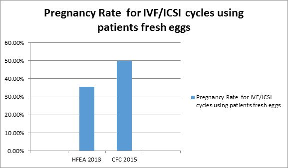 Our 2015 Success Rates for a Fresh IVF/ICSI Cycle were 50%