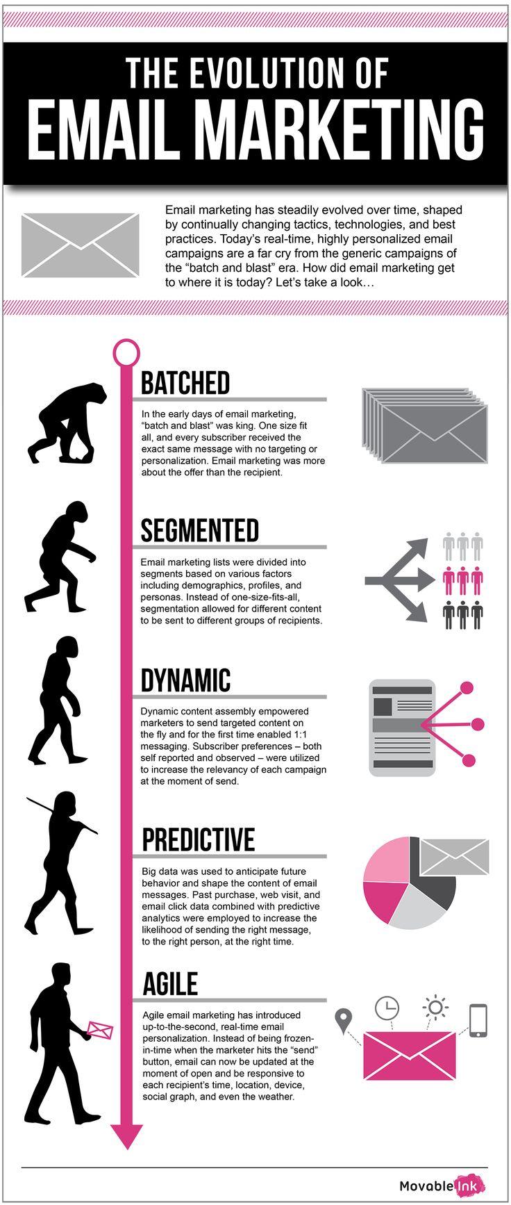 Evolution of Email Marketing