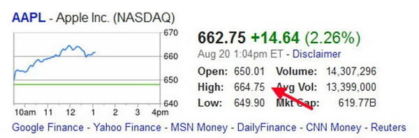 AAPL stock quote. I wish I had enough money to buy Apple stock.  -Joseph Bell