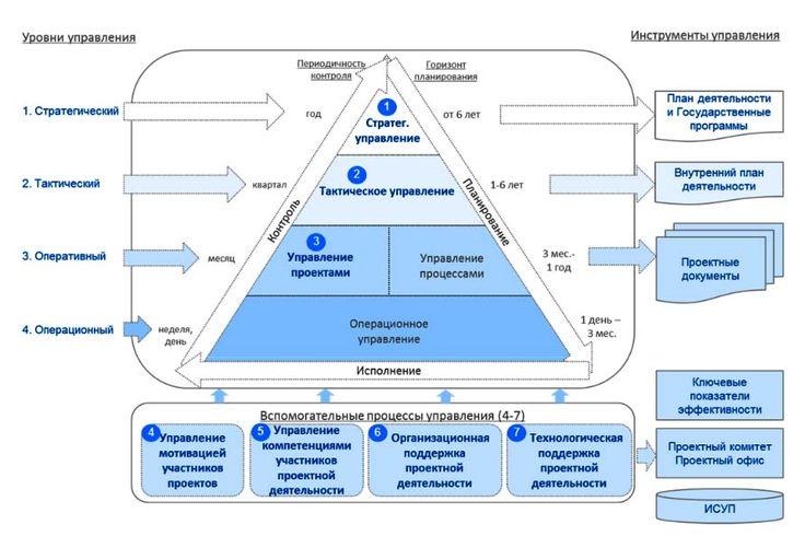 модель называется проектно-ориентированной, она отражает общую схему управления. Это вытекает из текста рекомендаций, где проектно-ориентированный подход и процессно-ориентированный представлены, как два типа системы управления. Но в изображение модели включены дополнительные элементы, присущие именно проектно-ориентированному подходу (проектный комитет, проектный офис и т.д.).