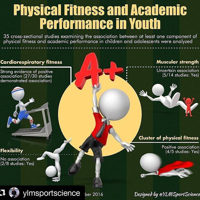 Idrott + skola = ❤  #Repost @ylmsportscience (@get_repost) ・・・ ☝🏻️💡90% studies demonstrate a positive association between cardiorespiratory fitness & academic perf in Youth ❤️👟⚙️ #sport #health #youth #education #cardio #smartkids #sportsmedicine #sportscience #infographic