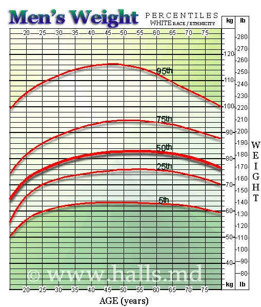 Best 25+ Average weight chart ideas on Pinterest Baby height - healthy weight chart for women