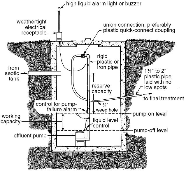 Effluent Pumping Chamber Sewage Treatment Sewage System Septic Tank