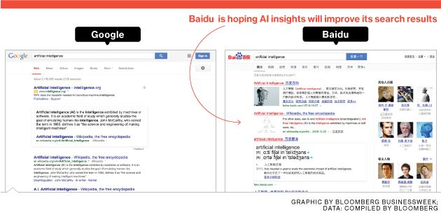 Baidu Embraces Artificial Intelligence to Build a Better Search Engine