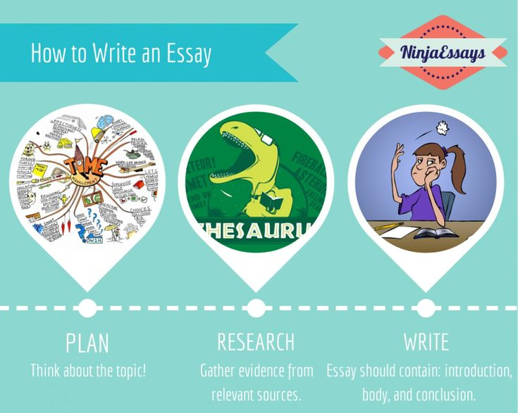 cool How to Write an Art Essay?! -- Definition, Types, Things to Include into It